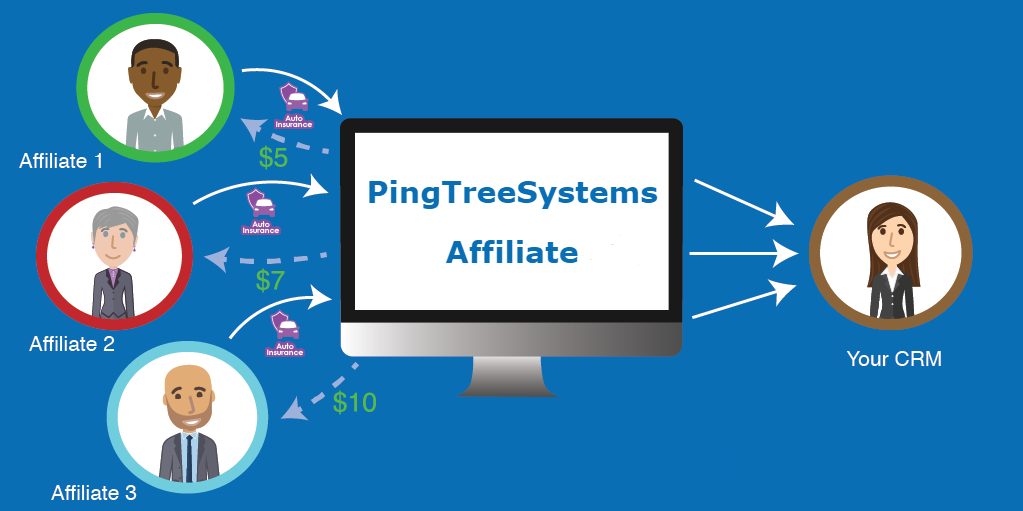 Affiliate Tracking System USA